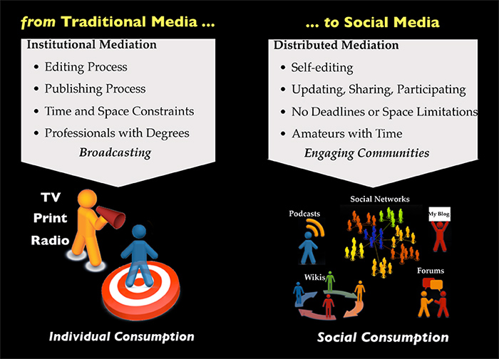 graphic of shift from tradtional media to social media from Alex de Carvalho